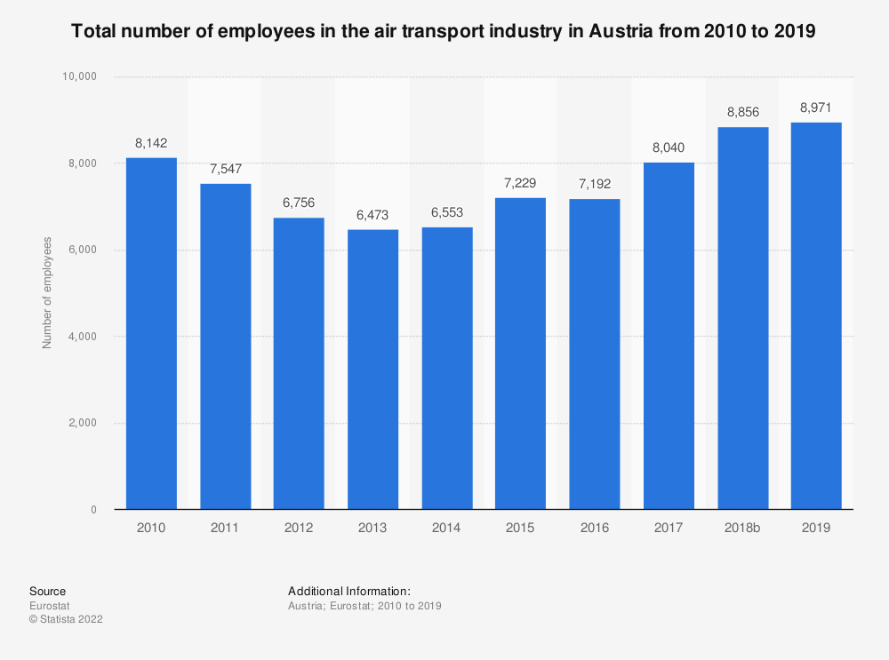 Statistic: Total number of employees in the air transport industry in Austria from 2008 to 2016 | Statista