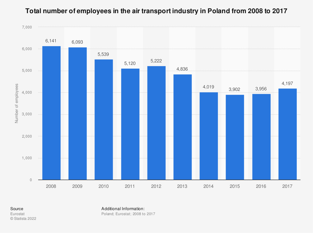 Statistic: Total number of employees in the air transport industry in Poland from 2008 to 2016 | Statista