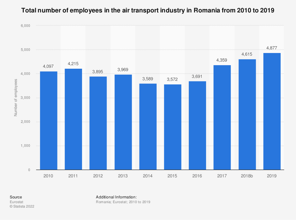 Statistic: Total number of employees in the air transport industry in Romania from 2008 to 2016 | Statista