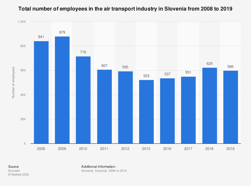 Statistic: Total number of employees in the air transport industry in Slovenia from 2008 to 2016 | Statista