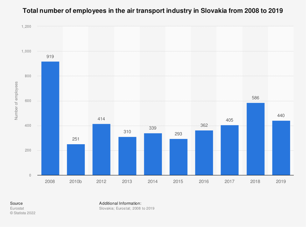 Statistic: Total number of employees in the air transport industry in Slovakia from 2008 to 2016 | Statista