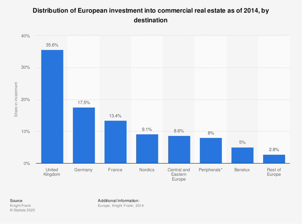 Statistic: Distribution of European investment into commercial real estate as of 2014, by destination | Statista