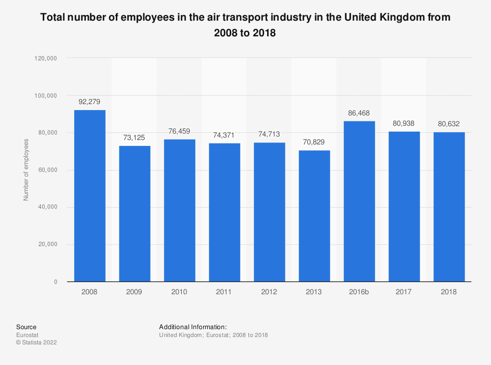 Statistic: Total number of employees in the air transport industry in the United Kingdom from 2008 to 2016 | Statista