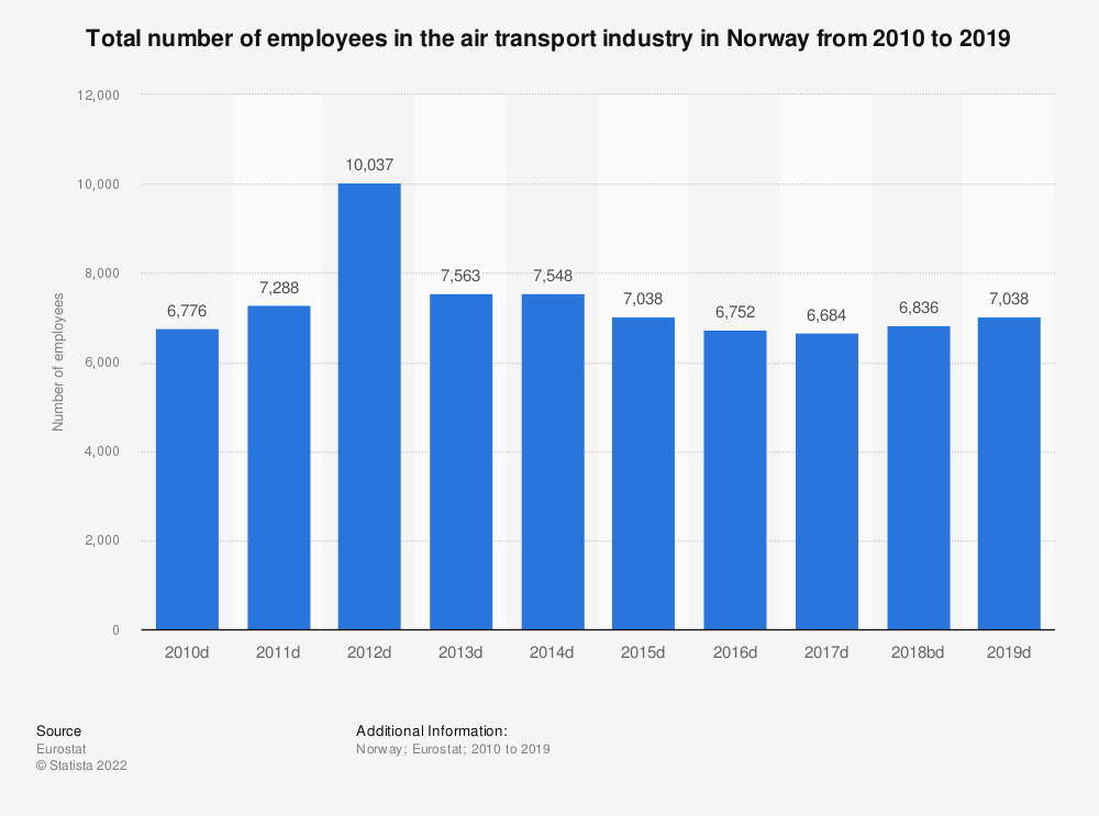 Statistic: Total number of employees in the air transport industry in Norway from 2008 to 2016 | Statista