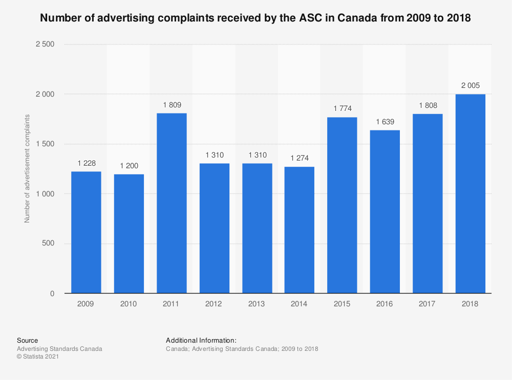 Statistic: Number of advertising complaints received by the ASC in Canada from 2009 to 2017   Statista