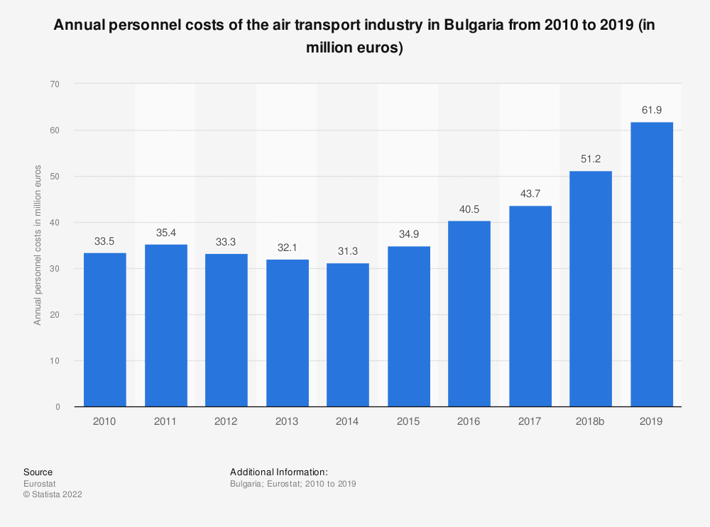 Statistic: Annual personnel costs of the air transport industry in Bulgaria from 2008 to 2014 (in million euros) | Statista