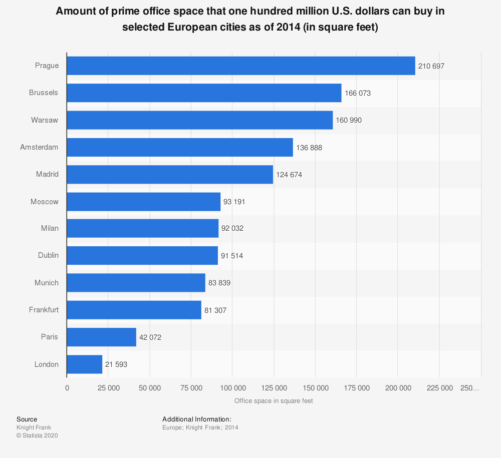 Statistic: Amount of prime office space that one hundred million U.S. dollars can buy in selected European cities as of 2014 (in square feet) | Statista