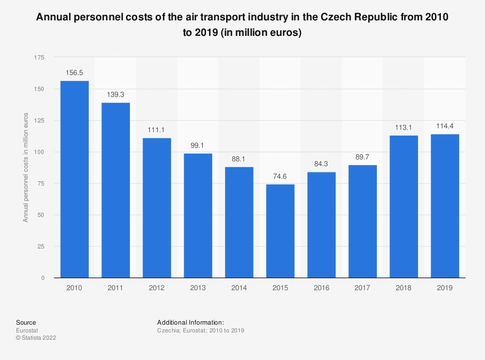 Statistic: Annual personnel costs of the air transportindustry in the Czech Republic from 2008 to 2016 (in million euros)   Statista