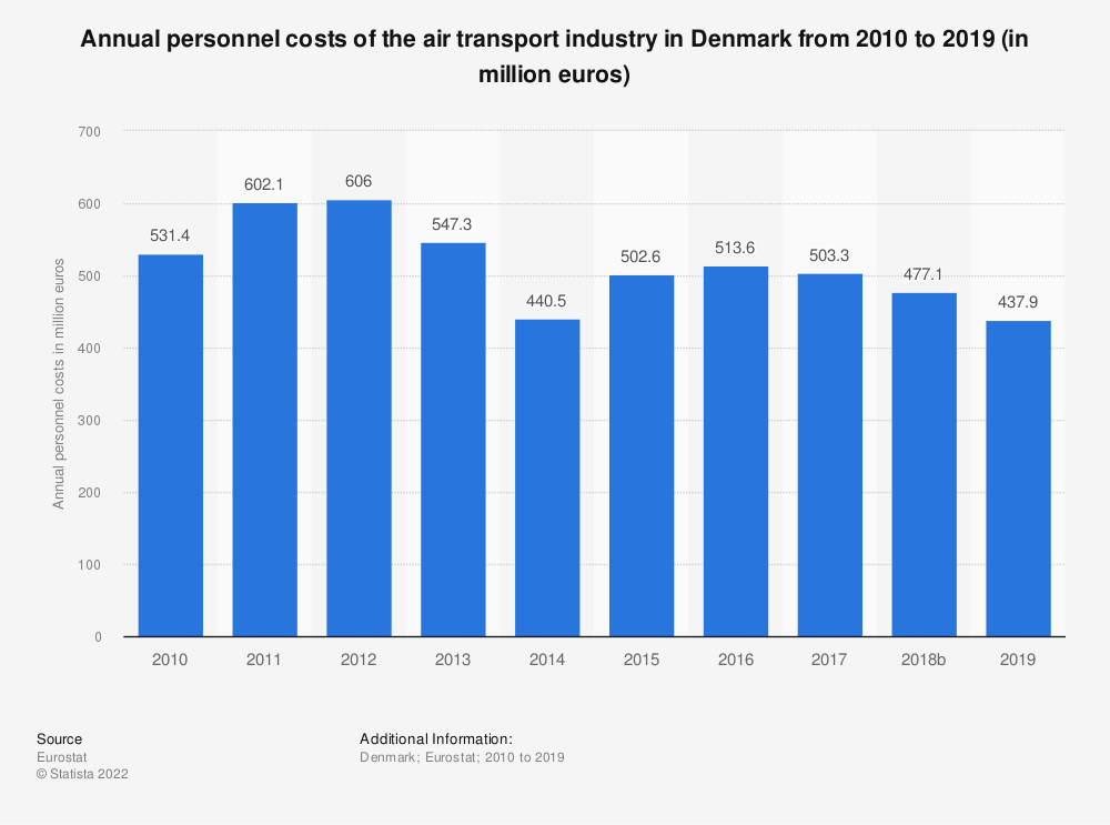 Statistic: Annual personnel costs of the air transport industry in Denmark from 2008 to 2016 (in million euros) | Statista