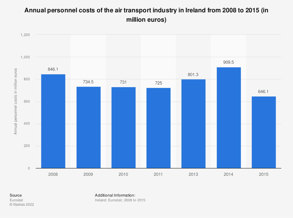 Statistic: Annual personnel costs of the air transportindustry in Ireland from 2008 to 2015 (in million euros) | Statista