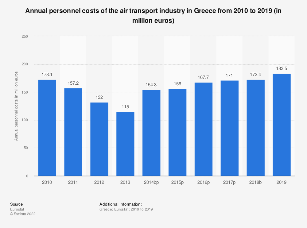 Statistic: Annual personnel costs of the air transport industry in Greece from 2008 to 2017 (in million euros) | Statista