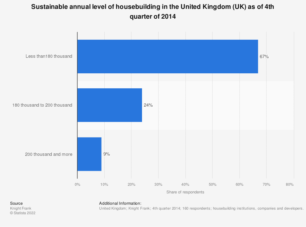 Statistic: Sustainable annual level of housebuilding in the United Kingdom (UK) as of 4th quarter of 2014 | Statista