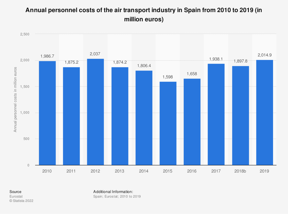 Statistic: Annual personnel costs of the air transportindustry in Spain from 2008 to 2014 (in million euros) | Statista