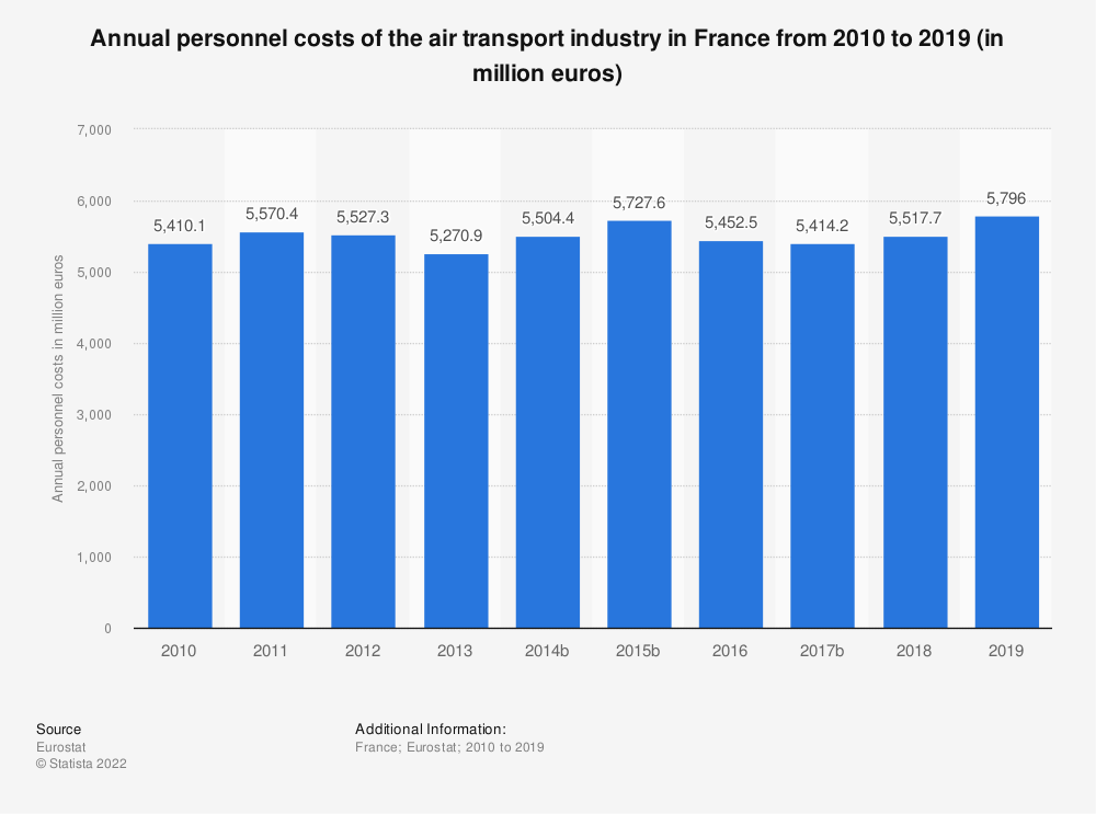 Statistic: Annual personnel costs of the air transport industry in France from 2009 to 2017 (in million euros) | Statista