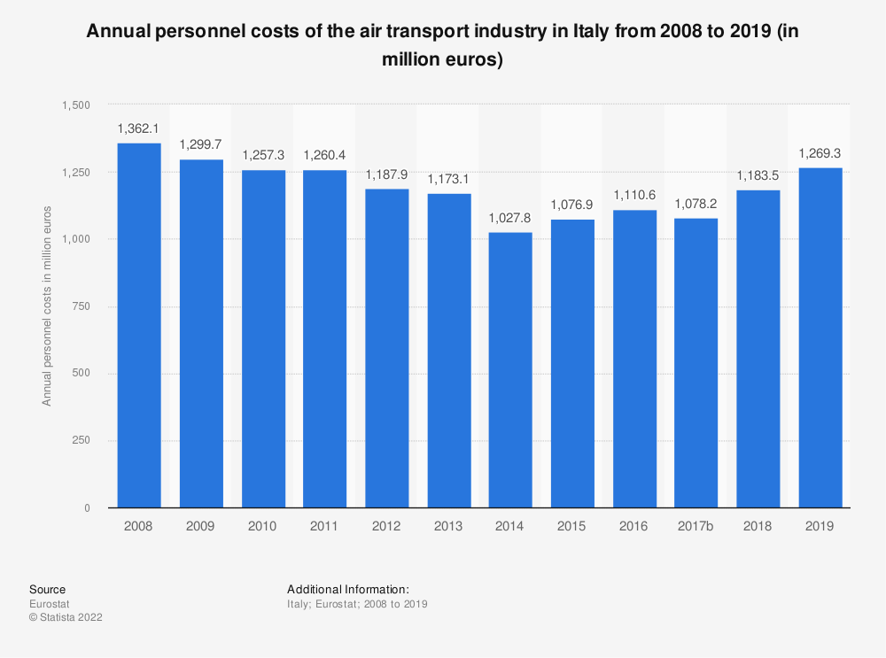 Statistic: Annual personnel costs of the air transport industry in Italy from 2008 to 2016 (in million euros) | Statista