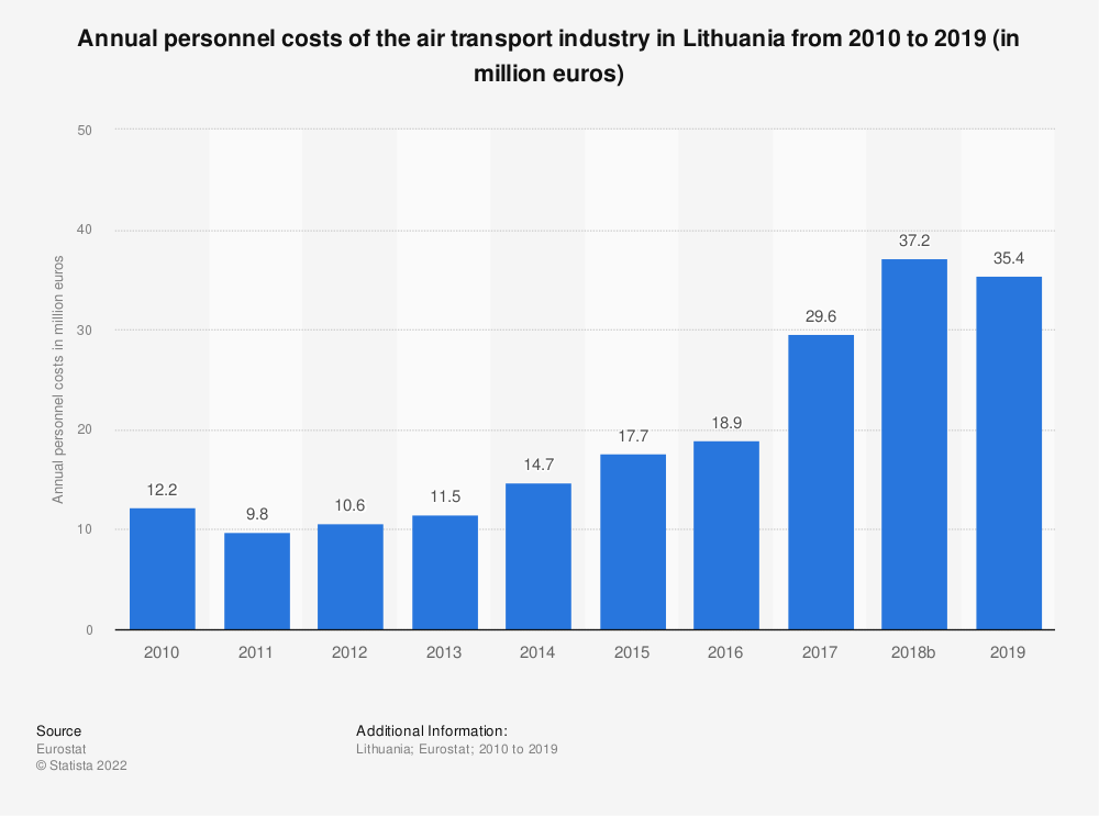 Statistic: Annual personnel costs of the air transportindustry in Lithuania from 2008 to 2017 (in million euros) | Statista