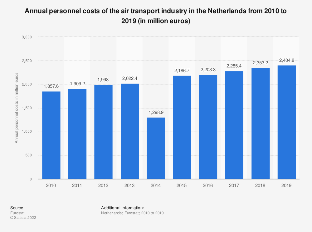 Statistic: Annual personnel costs of the air transportindustry in the Netherlands from 2008 to 2014 (in million euros)   Statista