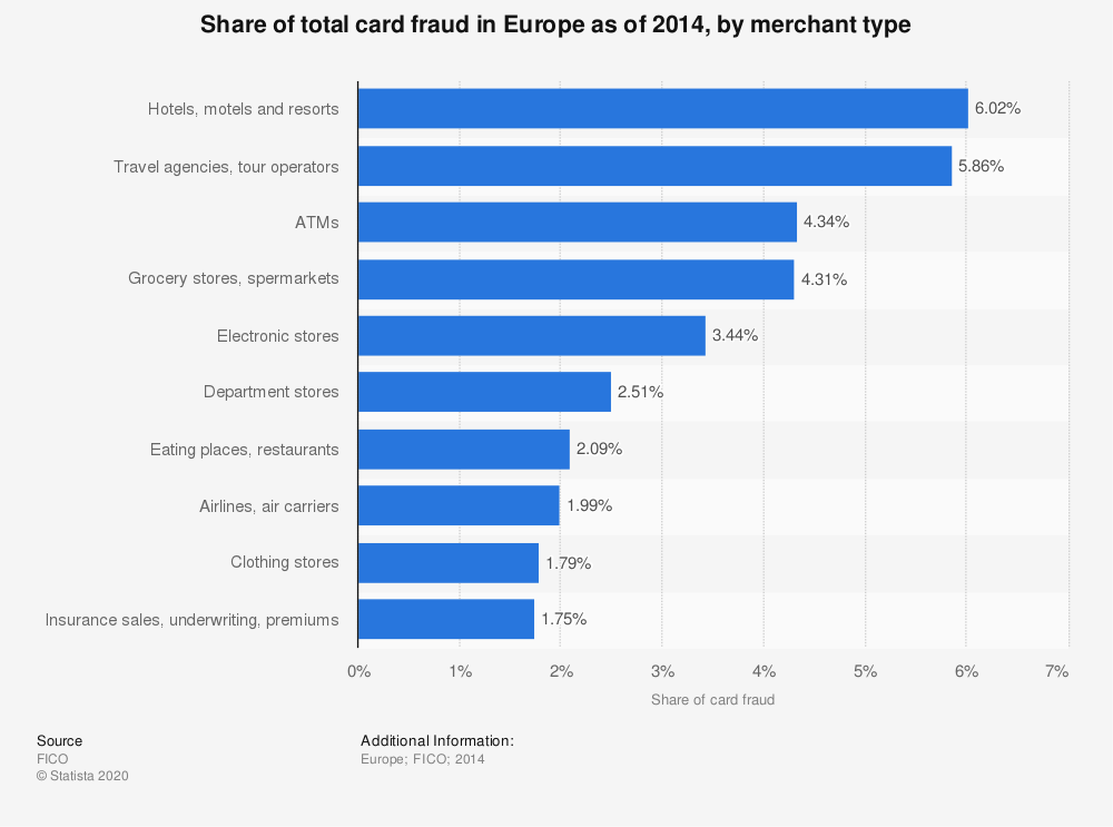 Statistic: Share of total card fraud in Europe as of 2014, by merchant type | Statista