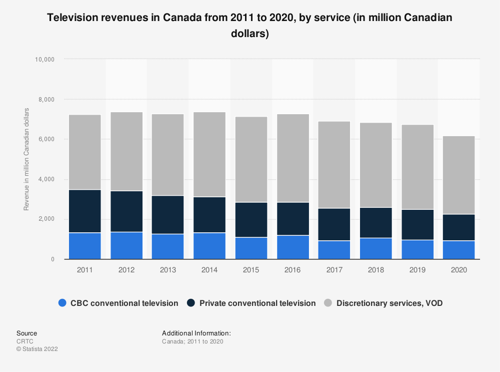 Statistic: Television revenues in Canada from 2011 to 2017, by service (in million Canadian dollars) | Statista
