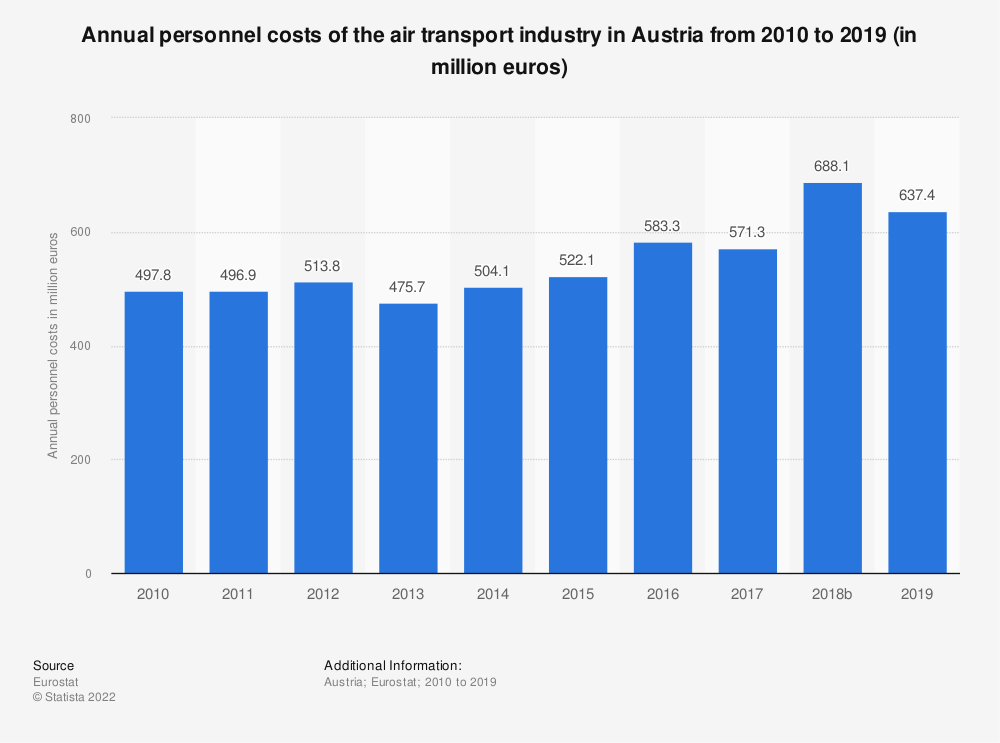 Statistic: Annual personnel costs of the air transport industry in Austria from 2008 to 2014 (in million euros) | Statista