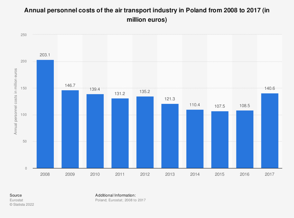 Statistic: Annual personnel costs of the air transport industry in Poland from 2008 to 2014 (in million euros) | Statista