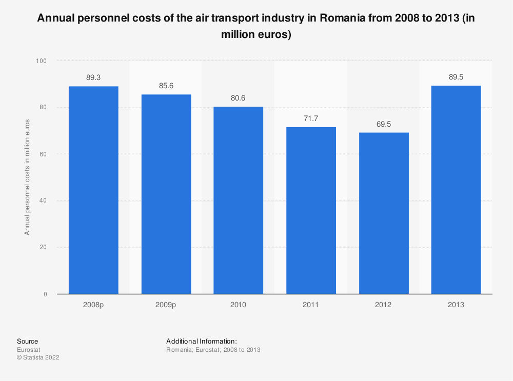 Statistic: Annual personnel costs of the air transportindustry in Romania from 2008 to 2013 (in million euros) | Statista