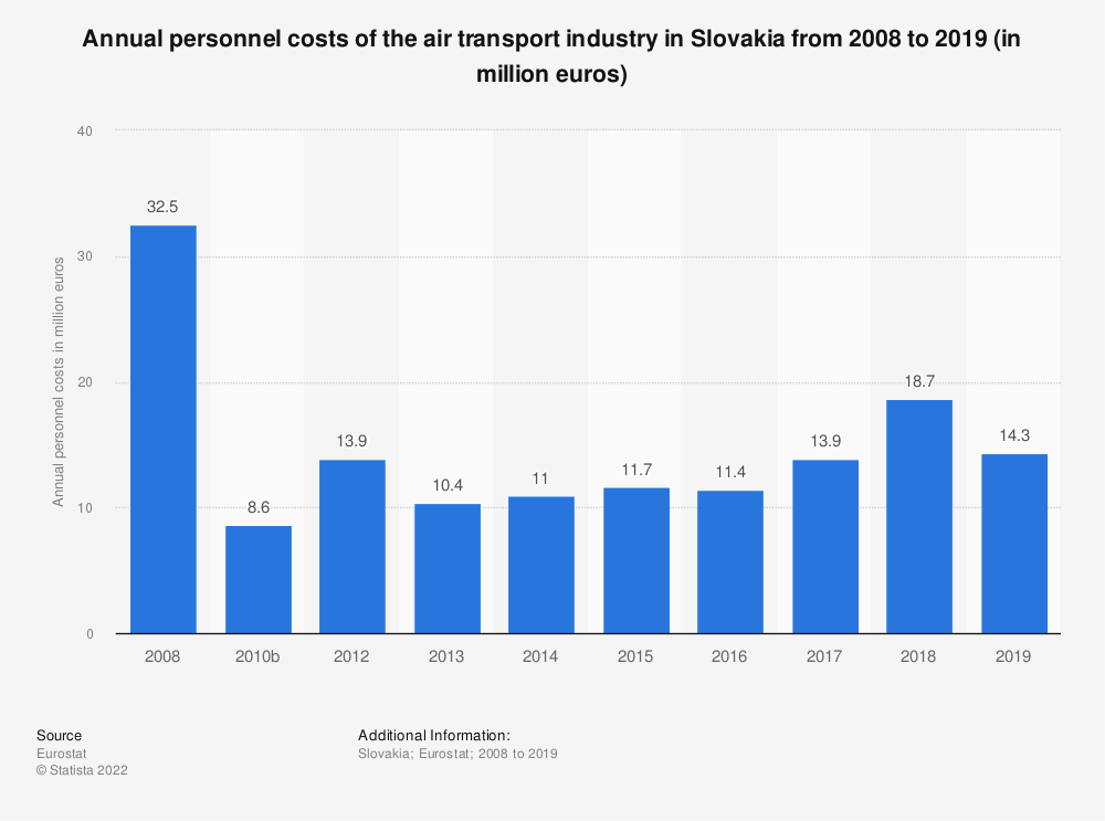 Statistic: Annual personnel costs of the air transport industry in Slovakia from 2008 to 2014 (in million euros) | Statista