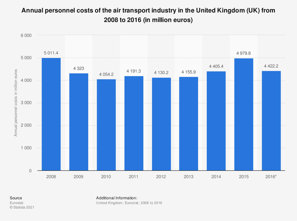 Statistic: Annual personnel costs of the air transportindustry in the United Kingdom (UK) from 2008 to 2016 (in million euros) | Statista