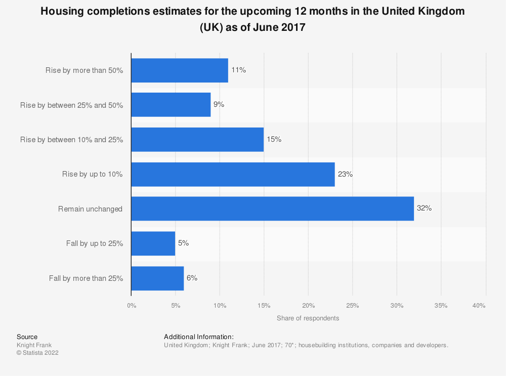 Statistic: Housing completions estimates for the upcoming 12 months in the United Kingdom (UK) as of June 2017 | Statista