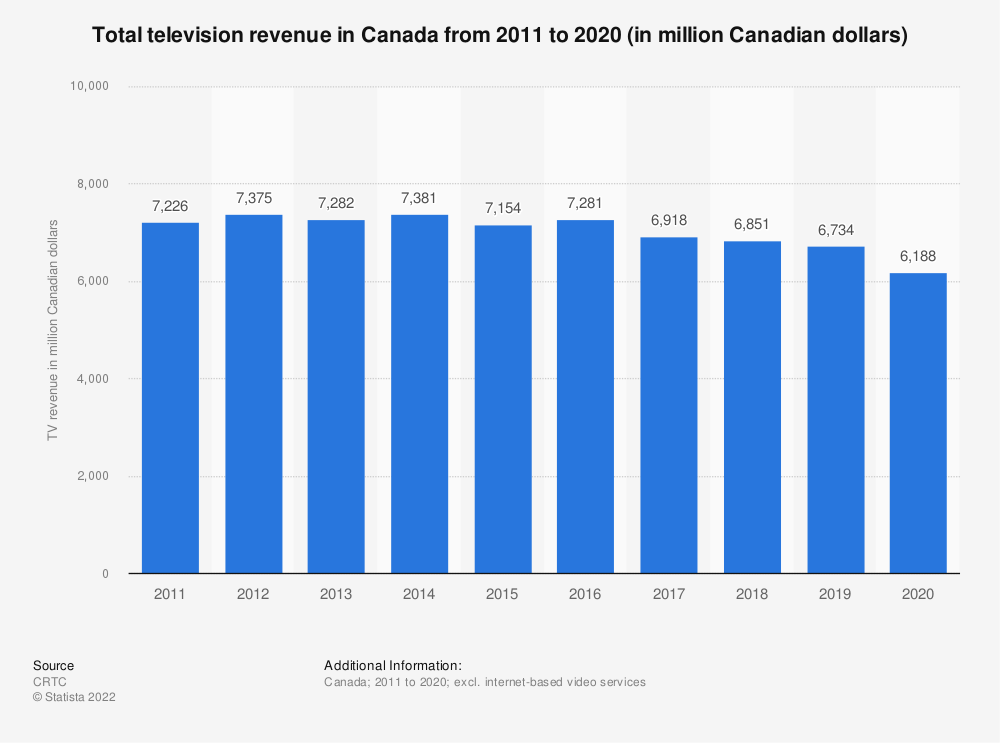 Statistic: Total television revenue in Canada from 2011 to 2019 (in million Canadian dollars) | Statista