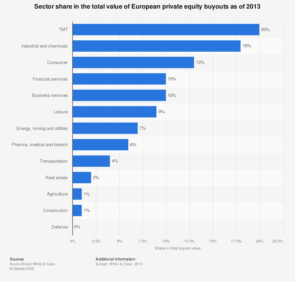 Statistic: Sector share in the total value of European private equity buyouts as of 2013  | Statista