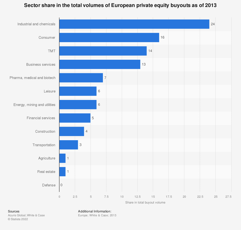 Statistic: Sector share in the total volumes of European private equity buyouts as of 2013 | Statista