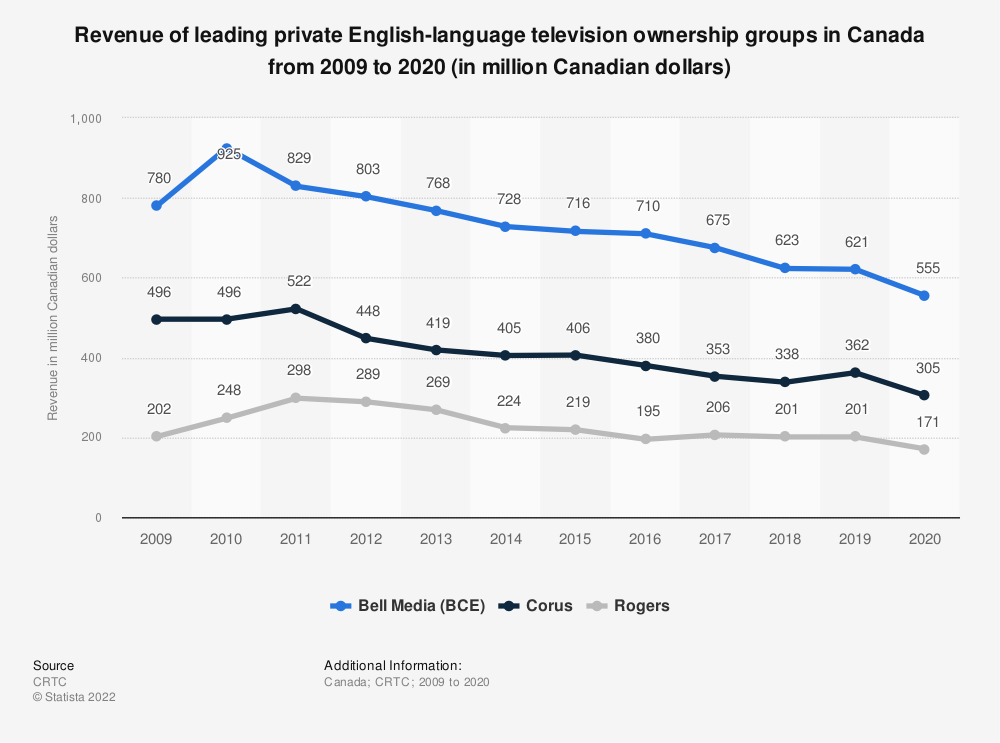 Statistic: Revenue of leading private English language television ownership groups in Canada from 2009 to 2019 (in million Canadian dollars)  | Statista