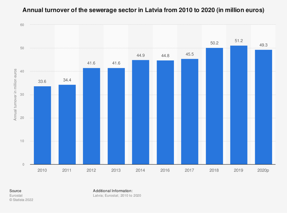 Statistic: Annual turnover of the sewerage sector in Latvia from 2008 to 2014 (in million euros) | Statista