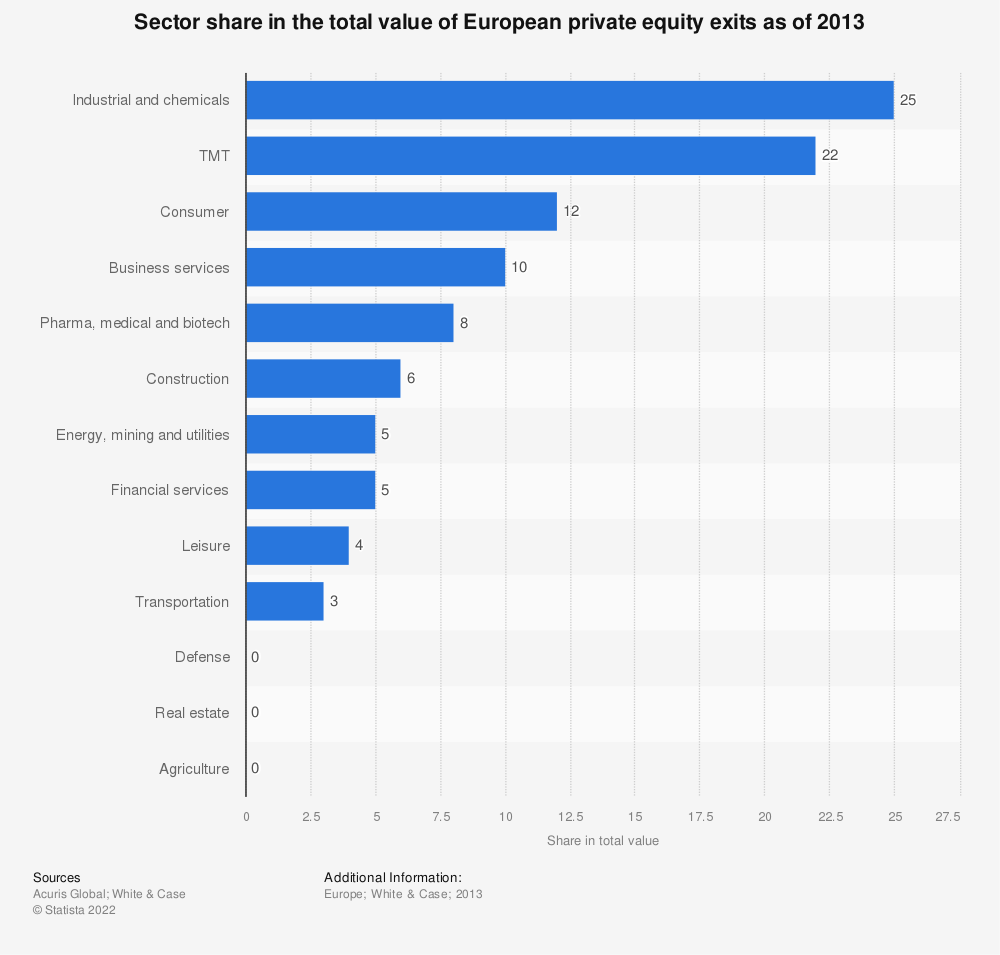 Statistic: Sector share in the total value of European private equity exits as of 2013 | Statista
