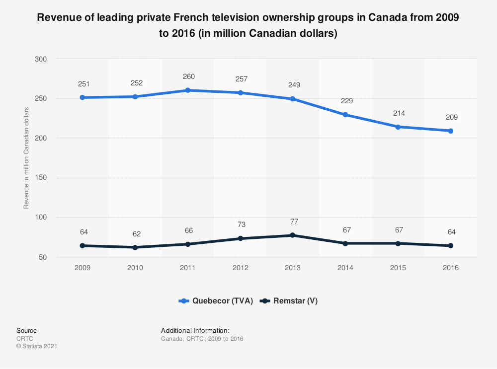 Statistic: Revenue of leading private French television ownership groups in Canada from 2009 to 2016 (in million Canadian dollars) | Statista