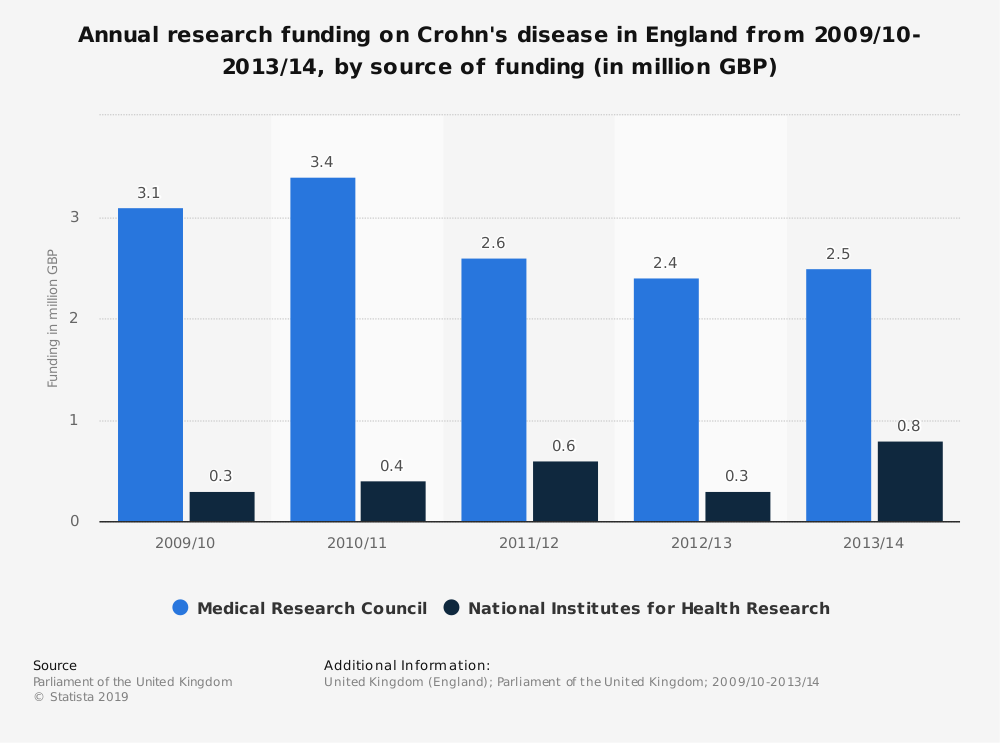 Statistic: Annual research funding on Crohn's disease in England from 2009/10-2013/14, by source of funding (in million GBP) | Statista