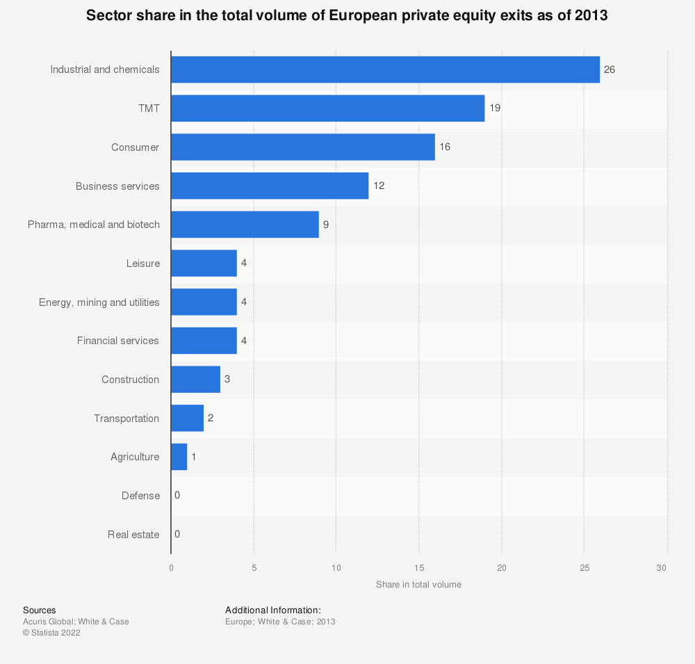 Statistic: Sector share in the total volume of European private equity exits as of 2013 | Statista