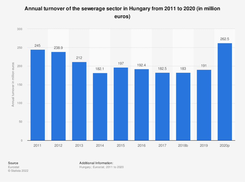 Statistic: Annual turnover of the sewerage sector in Hungary from 2008 to 2015 (in million euros) | Statista