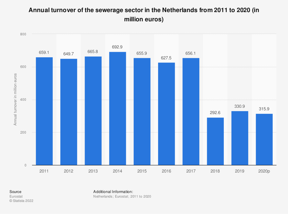 Statistic: Annual turnover of the sewerage sector in the Netherlands from 2008 to 2015 (in million euros) | Statista