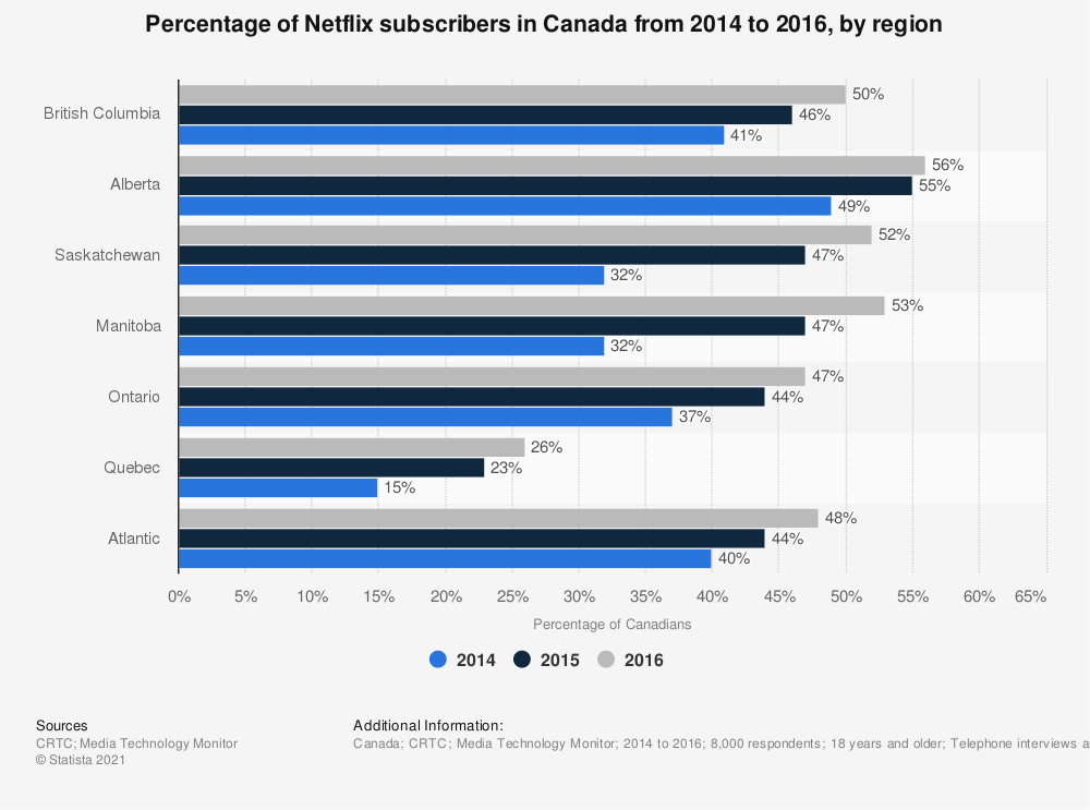 Statistic: Percentage of Netflix subscribers in Canada from 2014 to 2016, by region | Statista