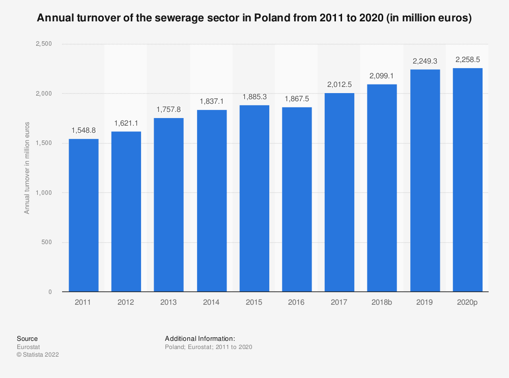 Statistic: Annual turnover of the sewerage sector in Poland from 2008 to 2015 (in million euros) | Statista