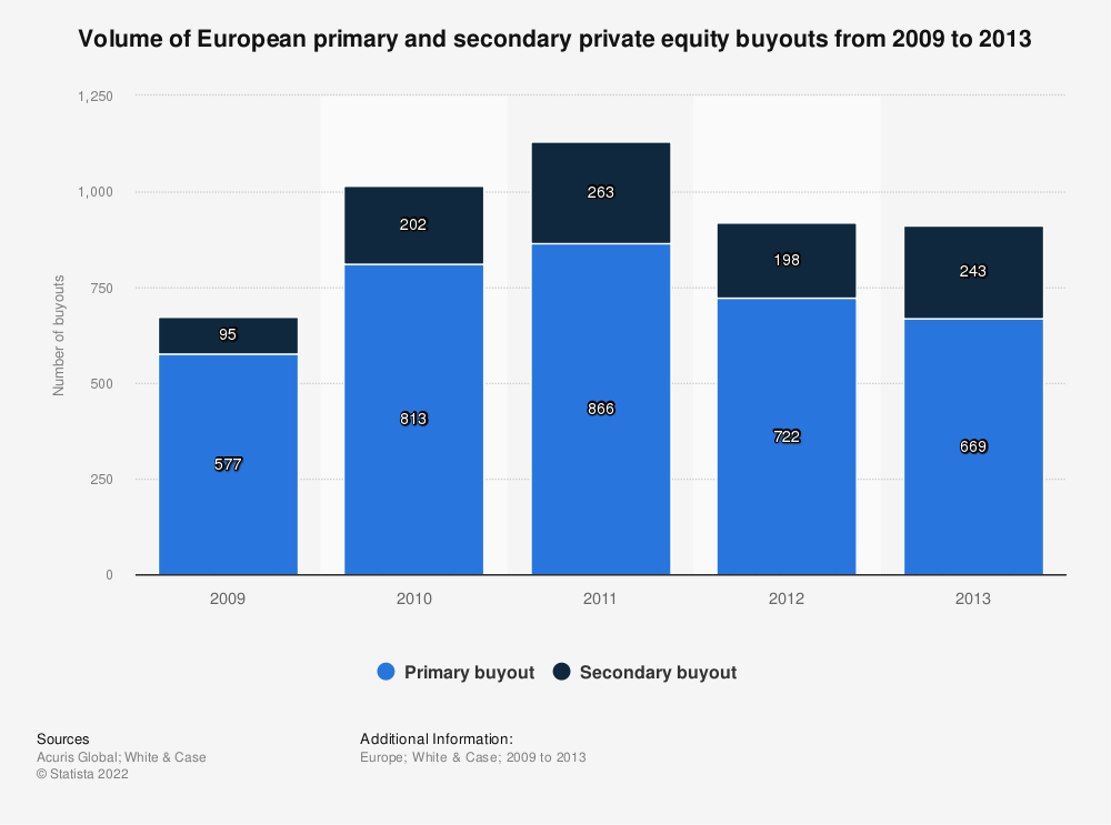 Statistic: Volume of European primary and secondary private equity buyouts from 2009 to 2013 | Statista