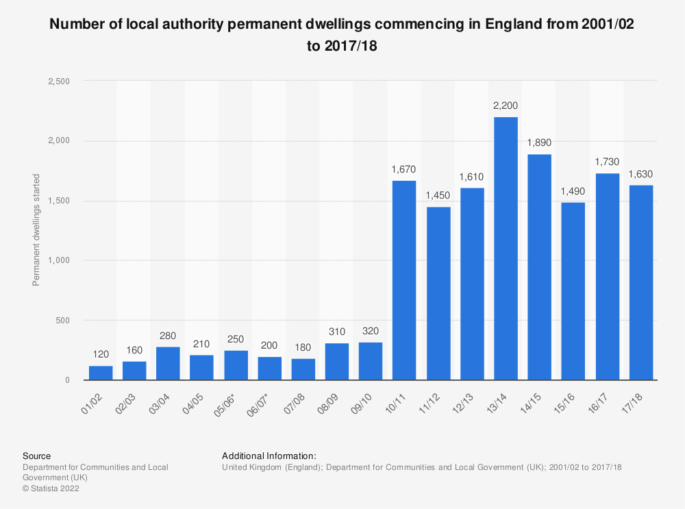 Statistic: Number of local authority permanent dwellings commencing in England from 2001 to 2017 | Statista