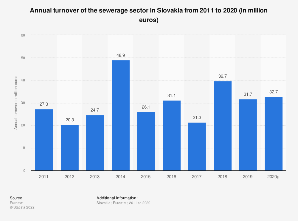 Statistic: Annual turnover of the sewerage sector in Slovakia from 2008 to 2015 (in million euros) | Statista