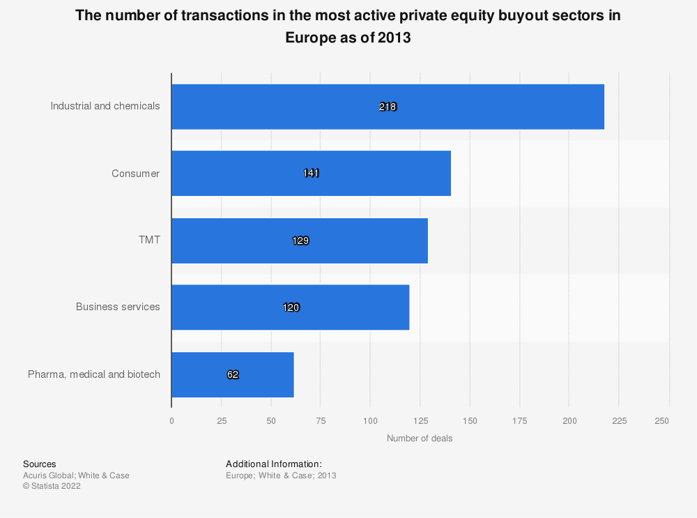 Statistic: The number of transactions in the most active private equity buyout sectors in Europe as of 2013 | Statista