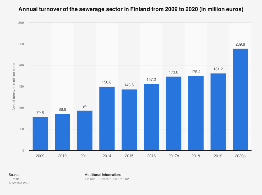 Statistic: Annual turnover of the sewerage sector in Finland from 2008 to 2015 (in million euros) | Statista