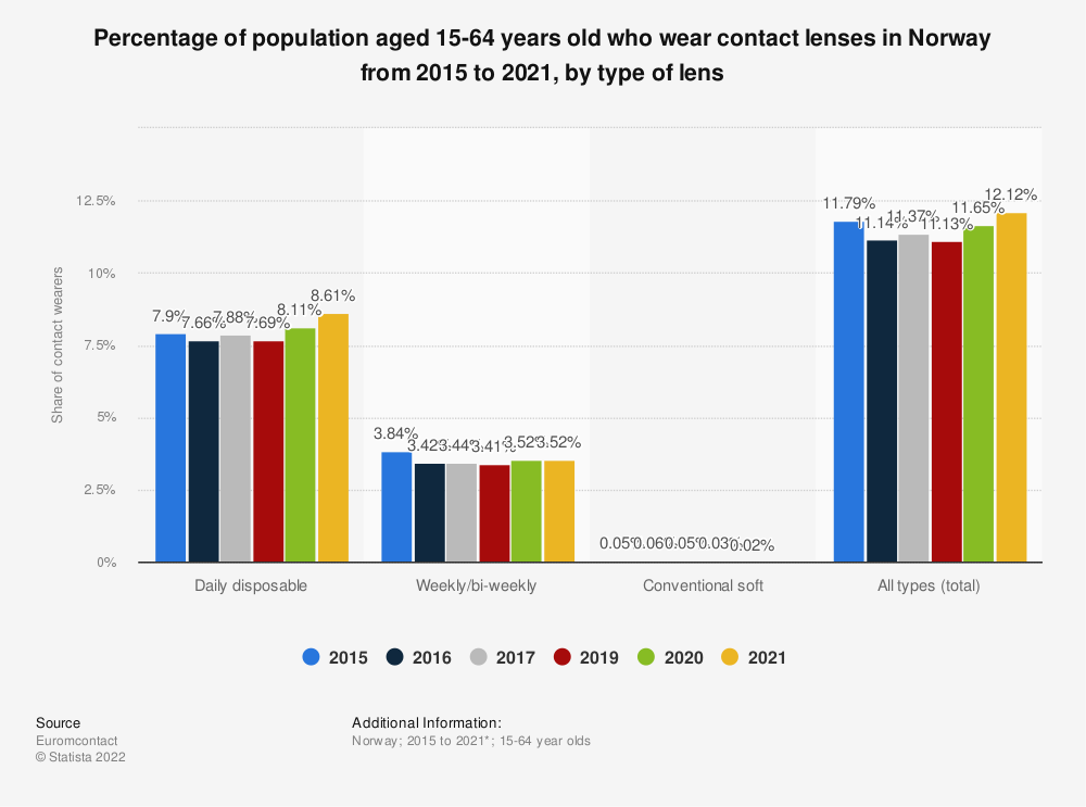 Statistic: Percentage of population aged 15-64 years old who wear contact lenses in Norway from 2015 to 2019, by type of lens | Statista