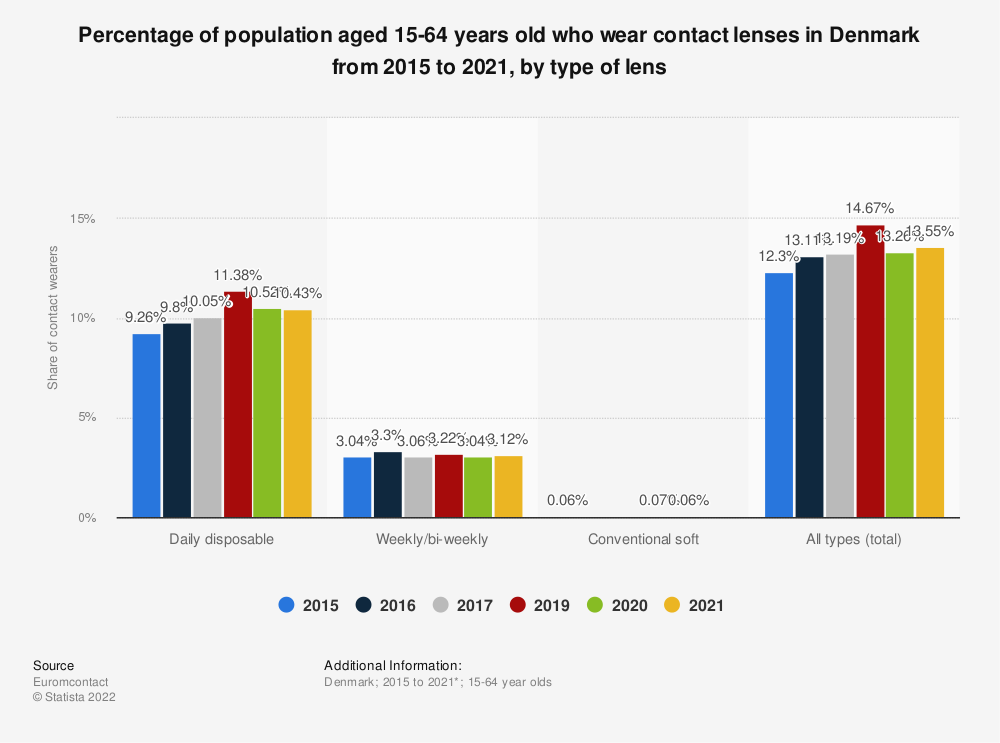 Statistic: Percentage of population aged 15-64 years old who wear contact lenses in Denmark from 2015 to 2017, by type of lens | Statista