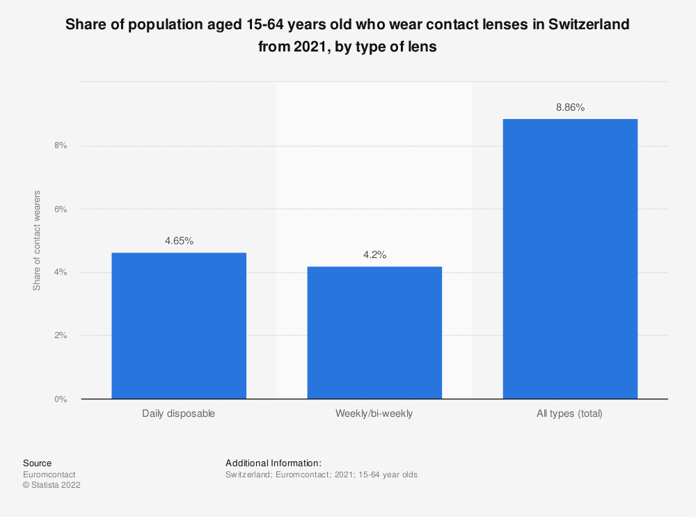 Statistic: Percentage of population aged 15-64 years old who wear contact lenses in Switzerland from 2015 to 2016, by type of lens | Statista